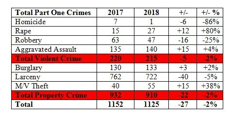 Total Part One Crimes
