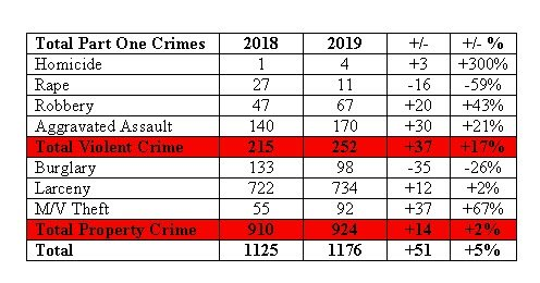 Total Part One crime chart comparing 2018 to 2019.