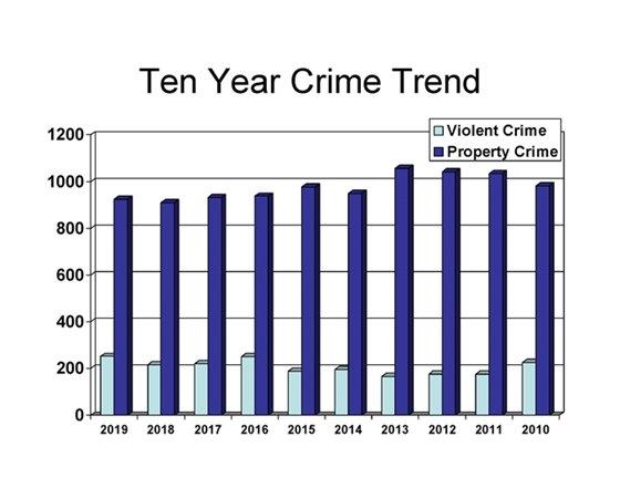 Ten year Annapolis crime trend graph.