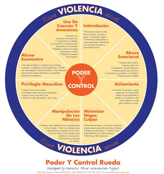 A graphic depiction of the wheel of power and control in spanish, Poder Y Control Rueda.