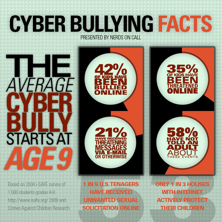 A graphic showing Cyberbullying Facts.
