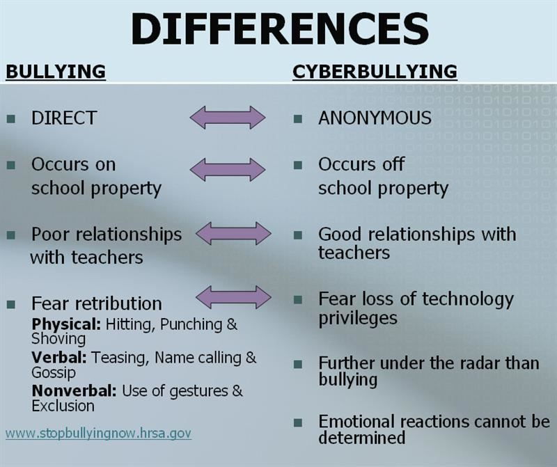A graphic showing the differences between bullying and cyberbullying.