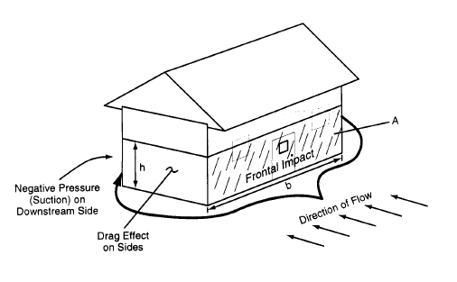 examples of Hydrodynamic forces